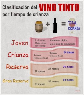 Clasificación del vino tinto por tiempo de crianza