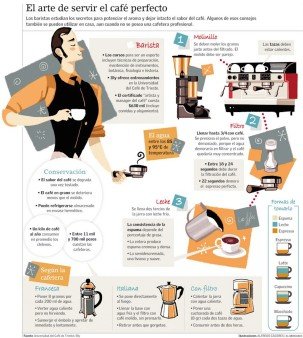 iNSTRUCTIVO SOBRE EL CAFÉ